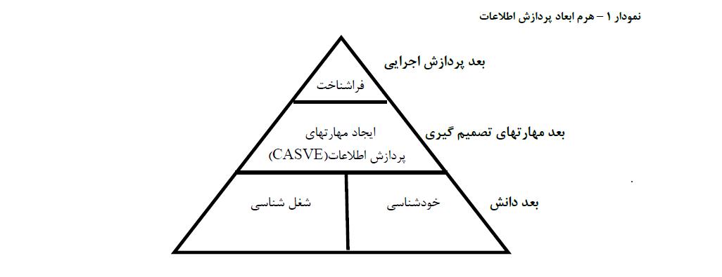 ﻣﺴﯿﺮ ﺷـﻐﻠﯽ دانش آموزان ایرانی